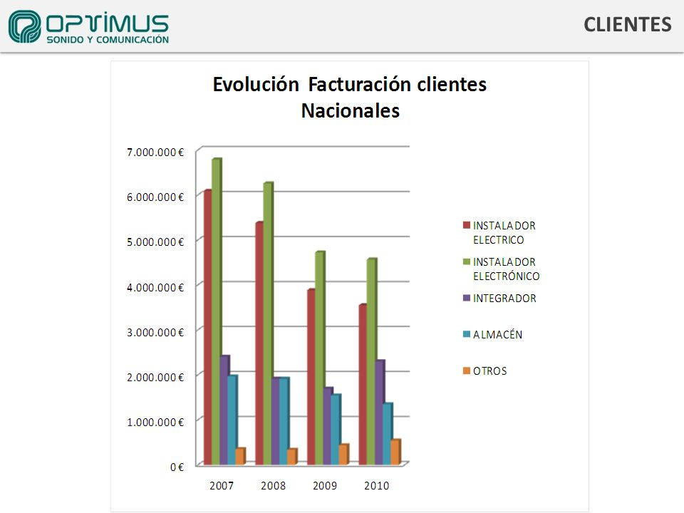 CLIENTES La evolución instaladores -30% integradores
