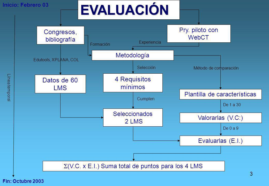 EVALUACIÓN Congresos, bibliografía 4 Requisitos mínimos