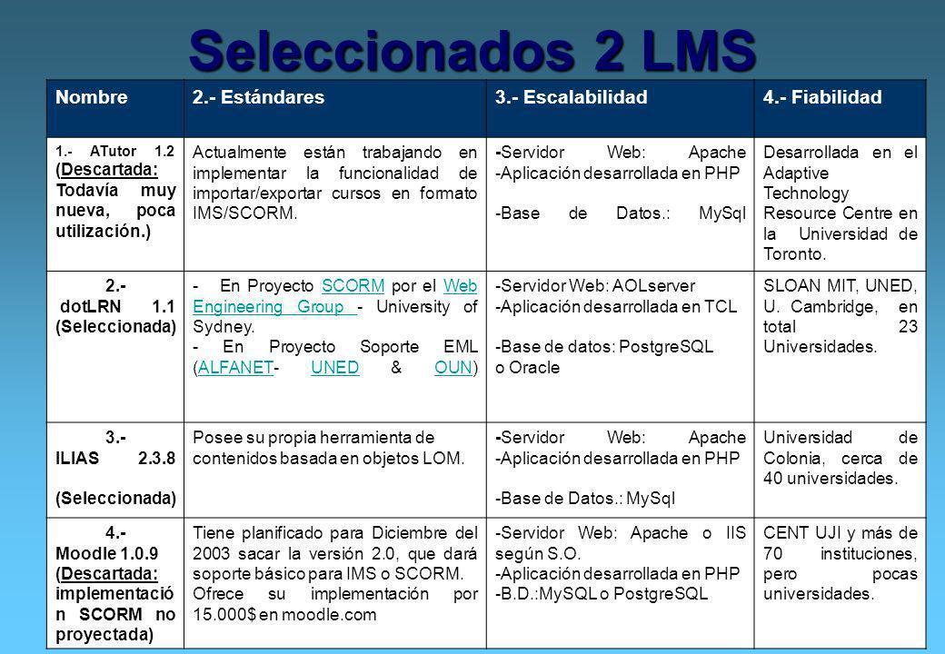 Seleccionados 2 LMS Nombre 2.- Estándares 3.- Escalabilidad