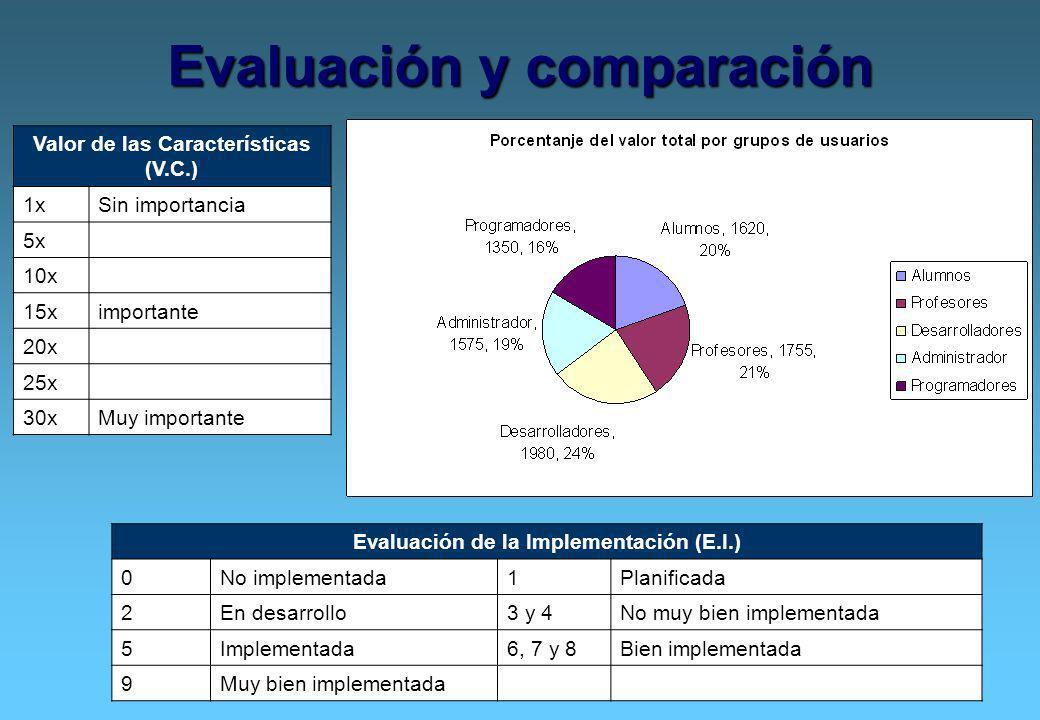 Evaluación y comparación