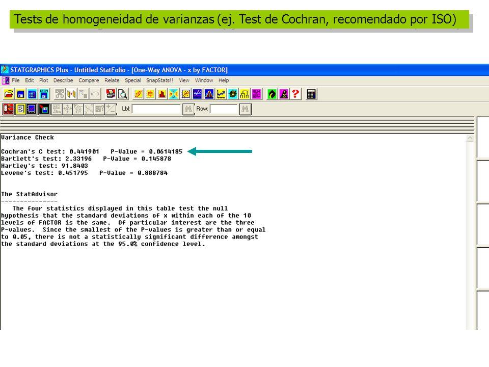 Tests de homogeneidad de varianzas (ej