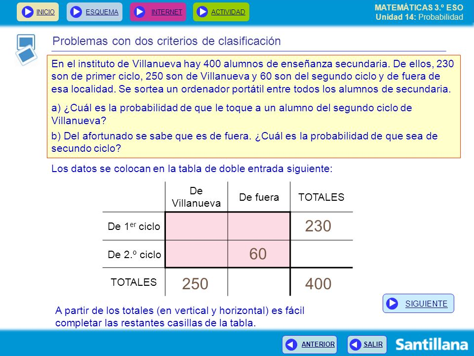 230 60 250 400 Problemas con dos criterios de clasificación