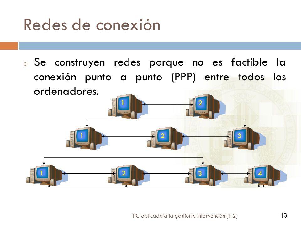 Redes de conexión Se construyen redes porque no es factible la conexión punto a punto (PPP) entre todos los ordenadores.