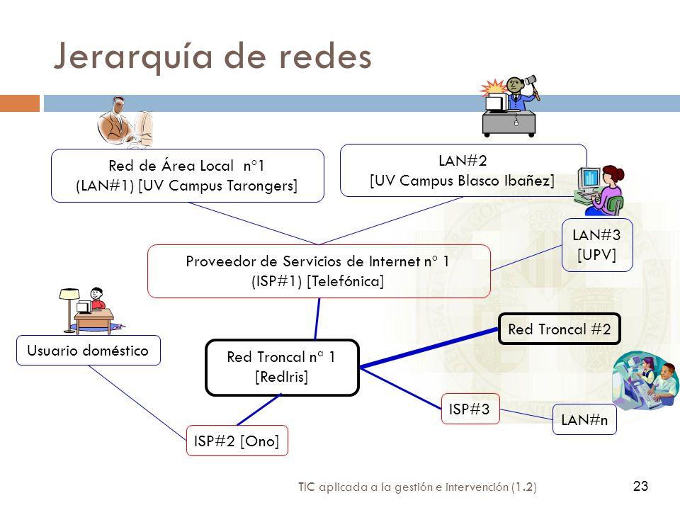 Jerarquía de redes LAN#2 Red de Área Local nº1