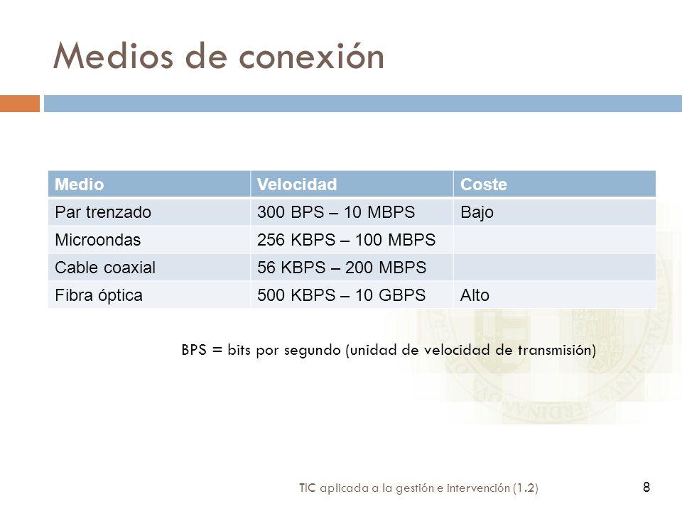 Medios de conexión Medio Velocidad Coste Par trenzado