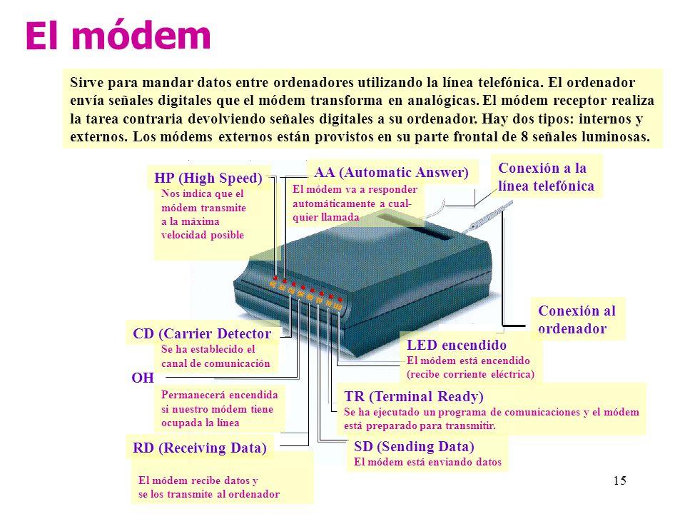 El módem Sirve para mandar datos entre ordenadores utilizando la línea telefónica. El ordenador.