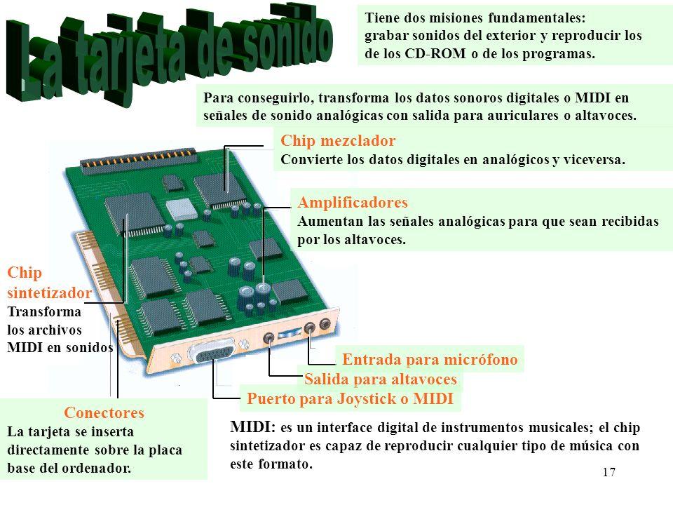 La tarjeta de sonido Chip mezclador Amplificadores Chip sintetizador