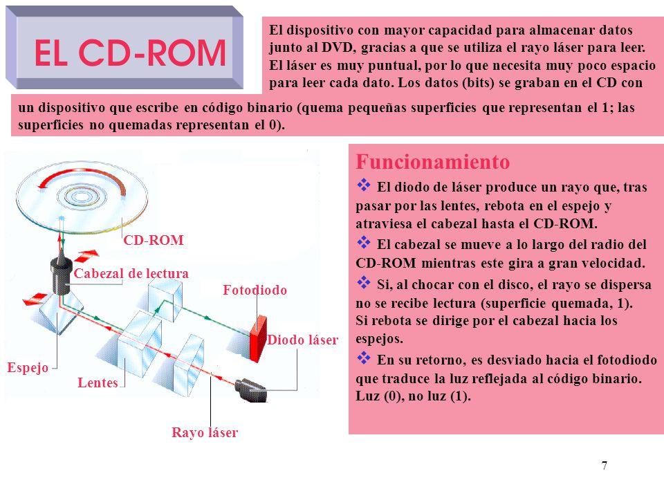 EL CD-ROM Funcionamiento El diodo de láser produce un rayo que, tras