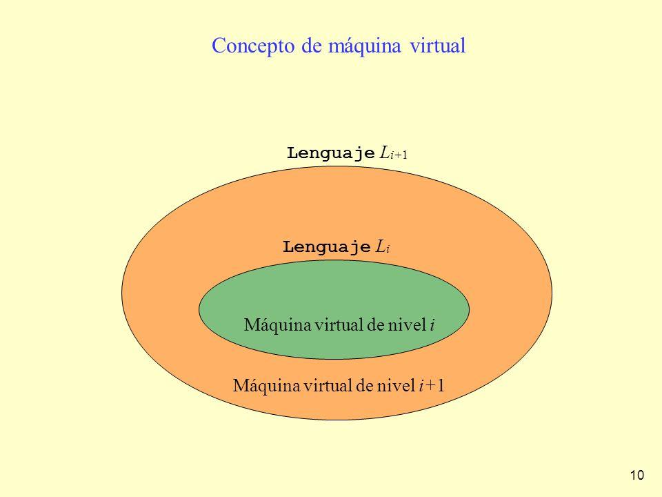 Concepto de máquina virtual