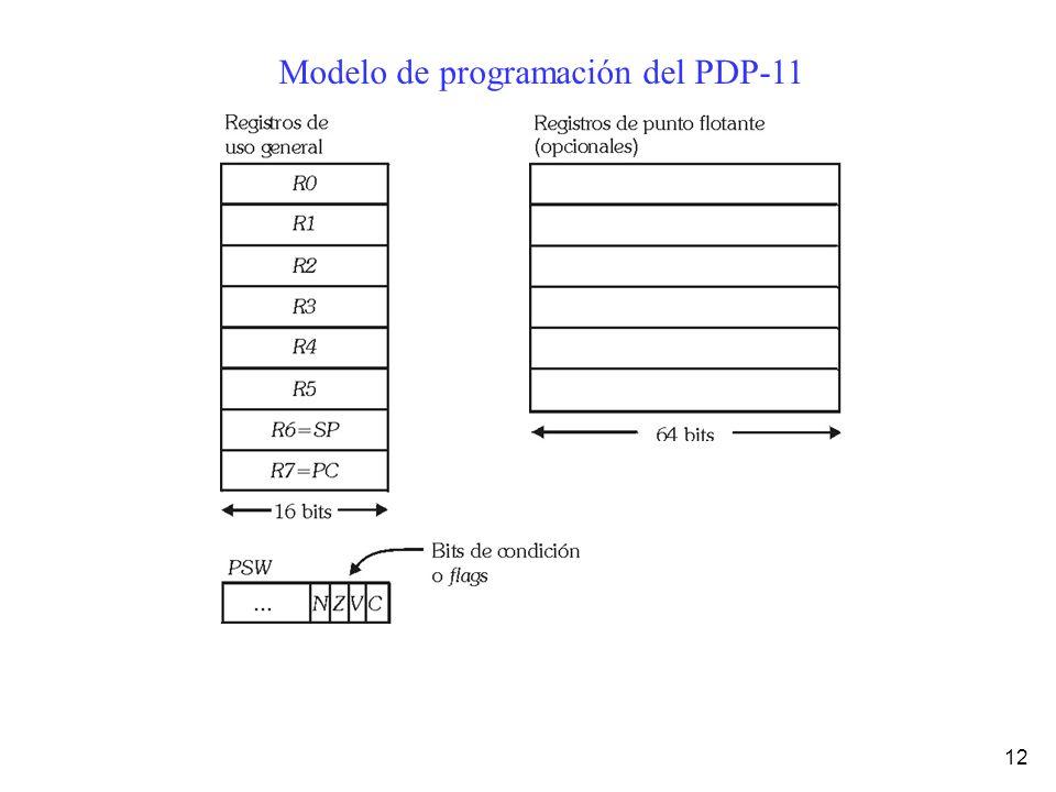 Modelo de programación del PDP-11