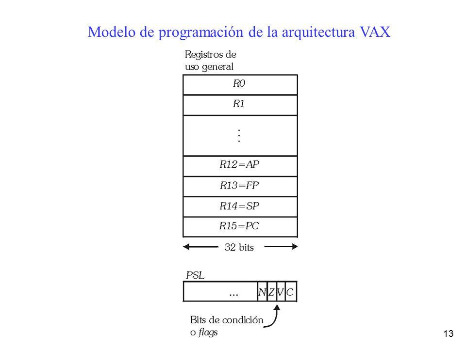 Modelo de programación de la arquitectura VAX