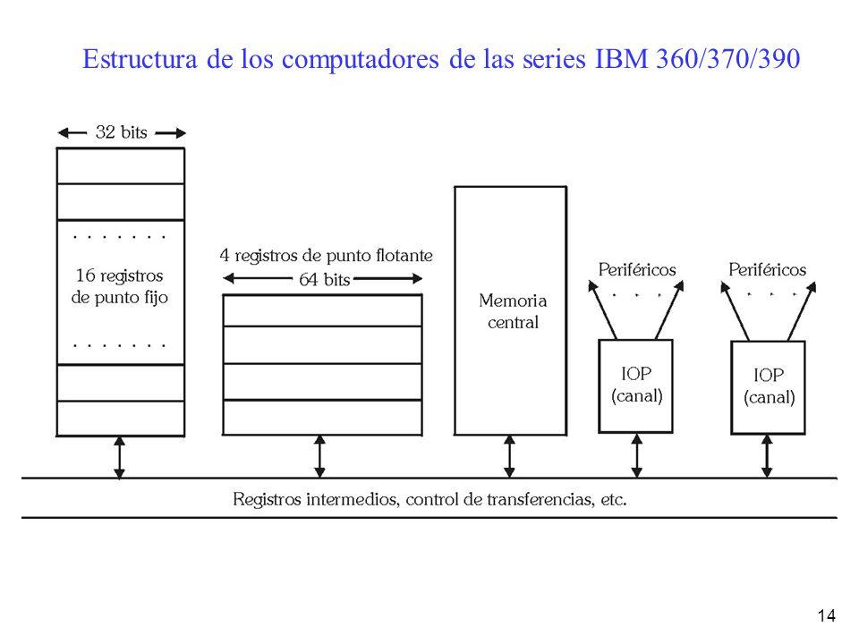 Estructura de los computadores de las series IBM 360/370/390