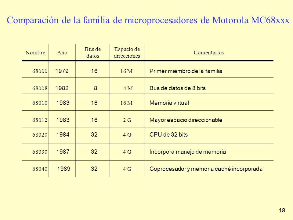 Comparación de la familia de microprocesadores de Motorola MC68xxx