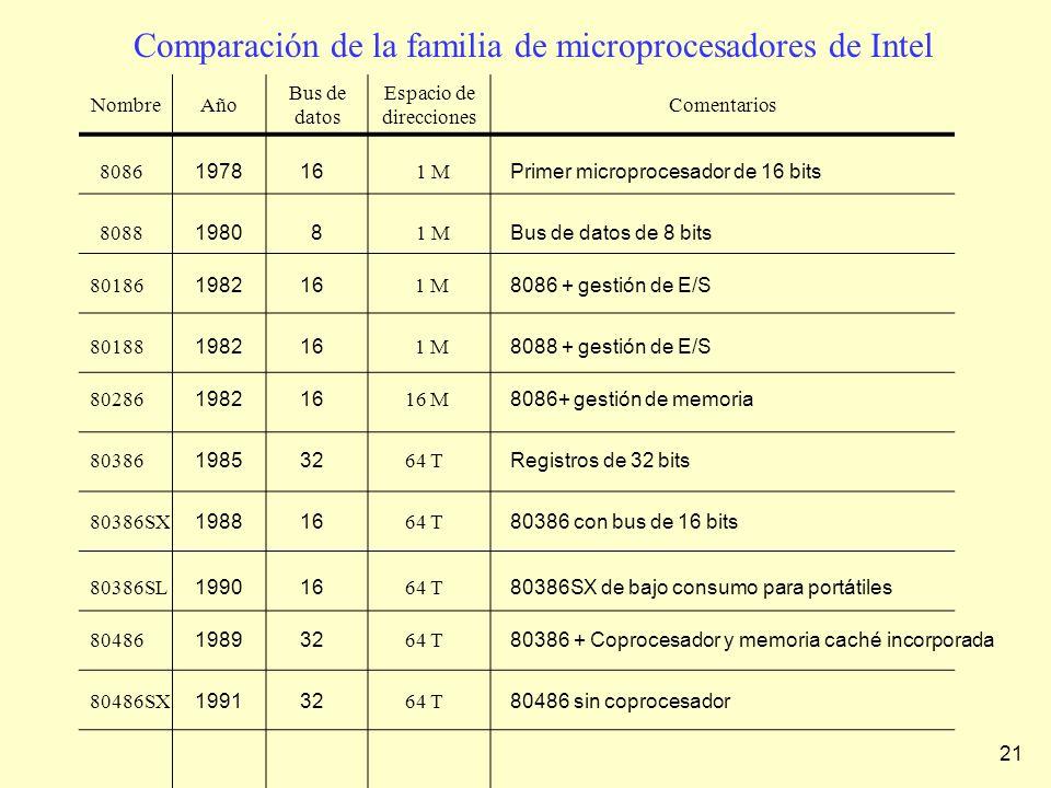 Comparación de la familia de microprocesadores de Intel