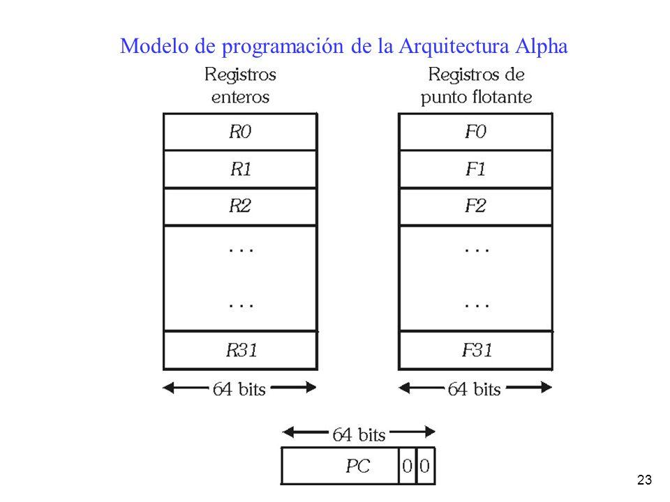 Modelo de programación de la Arquitectura Alpha