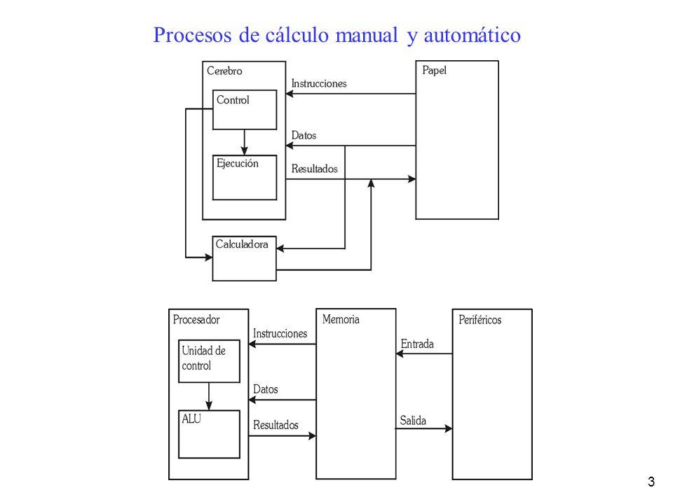 Procesos de cálculo manual y automático