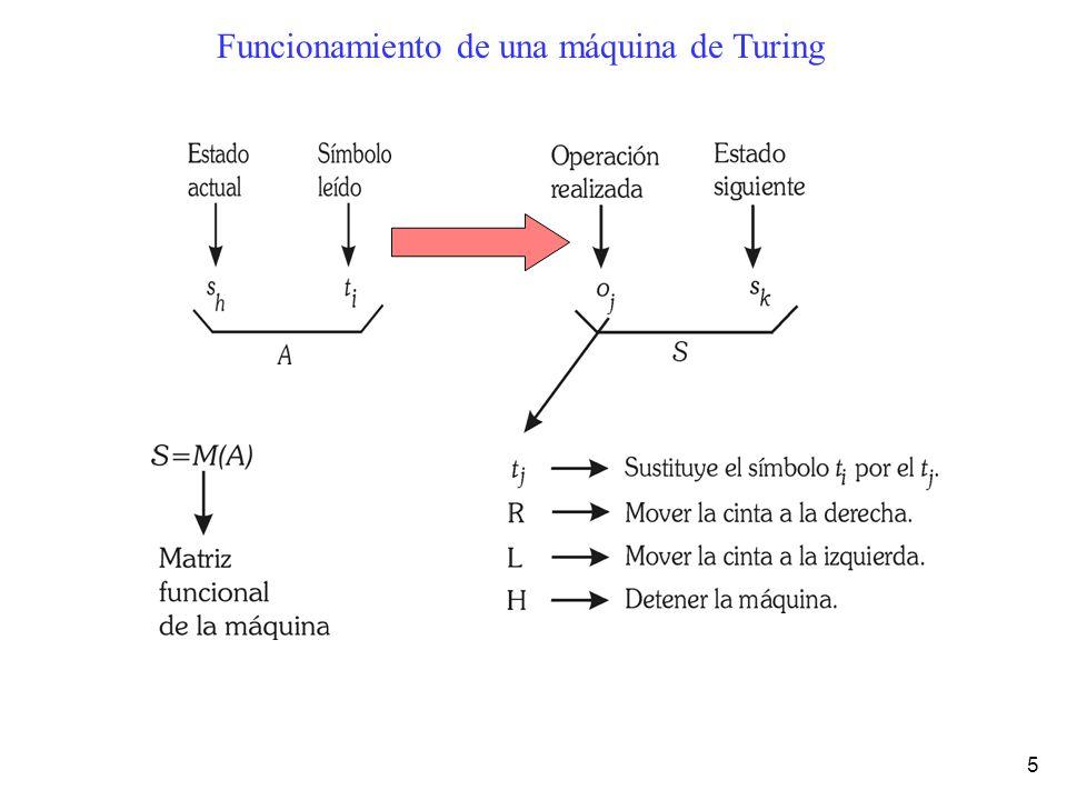 Funcionamiento de una máquina de Turing