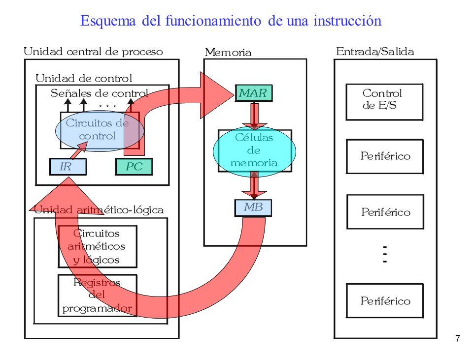 Esquema del funcionamiento de una instrucción