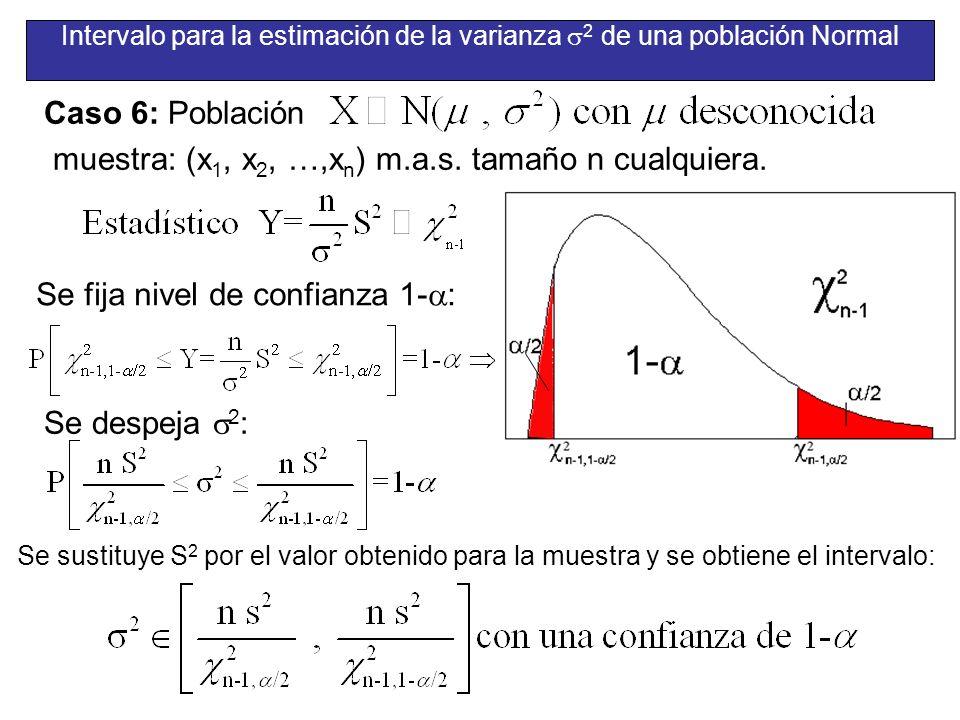 Intervalo para la estimación de la varianza 2 de una población Normal