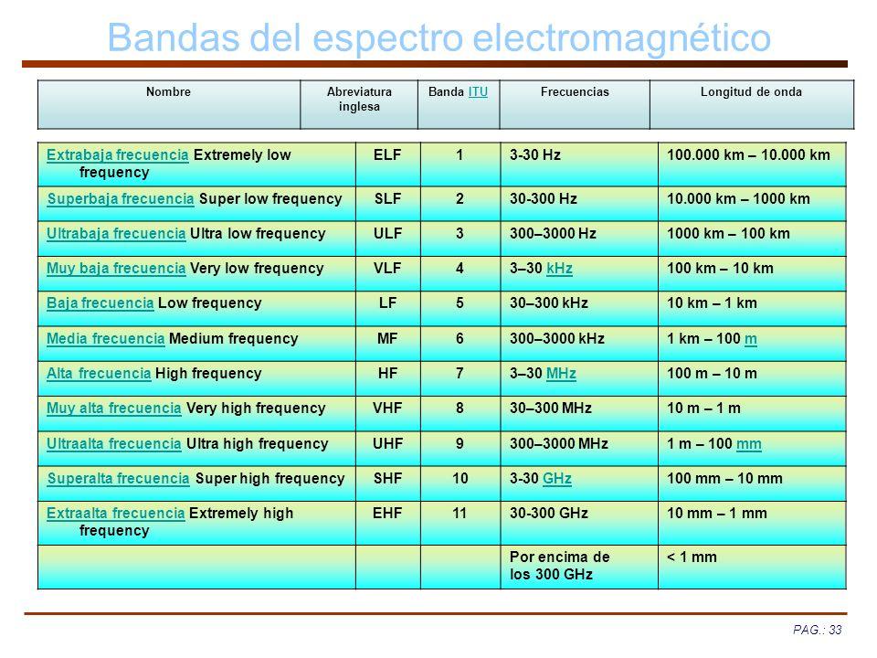 Bandas del espectro electromagnético