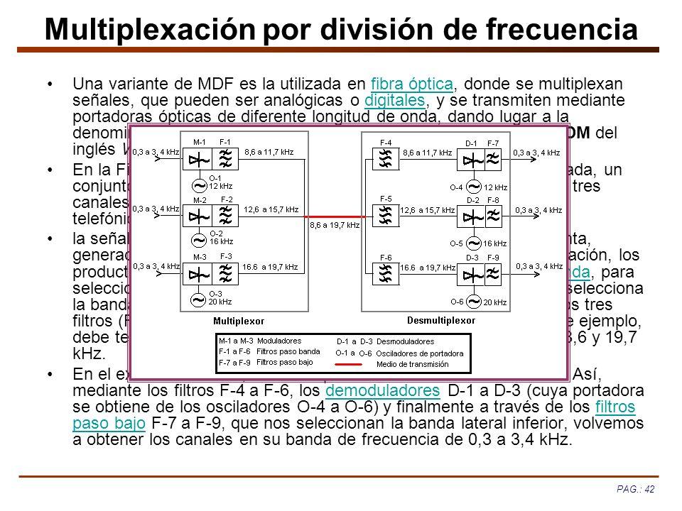 Multiplexación por división de frecuencia