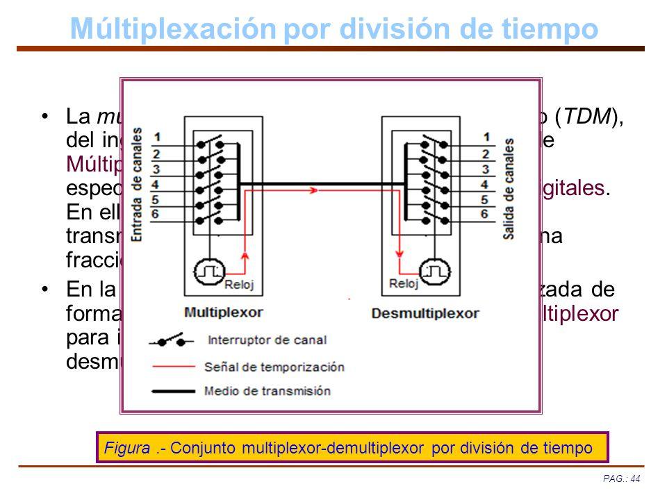 Múltiplexación por división de tiempo