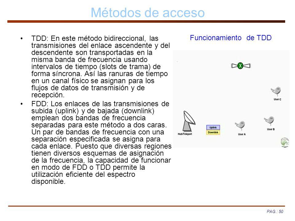 Métodos de acceso Funcionamiento de TDD