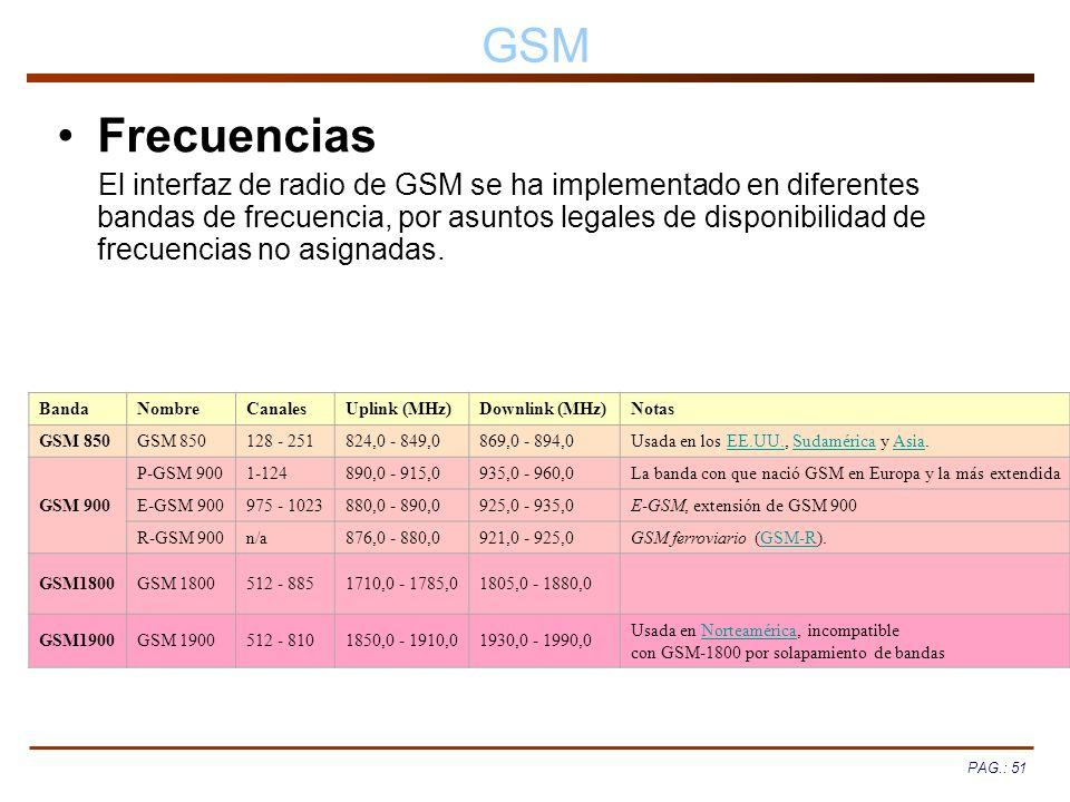 GSM Frecuencias.