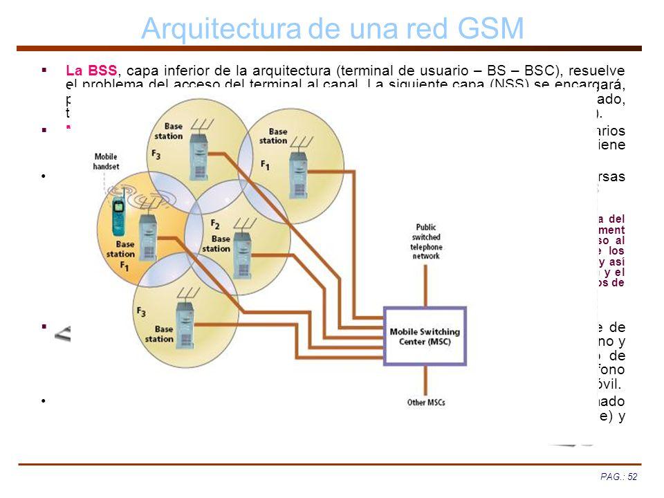 Arquitectura de una red GSM