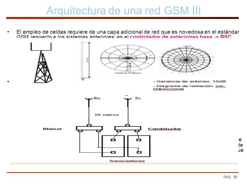 Arquitectura de una red GSM III