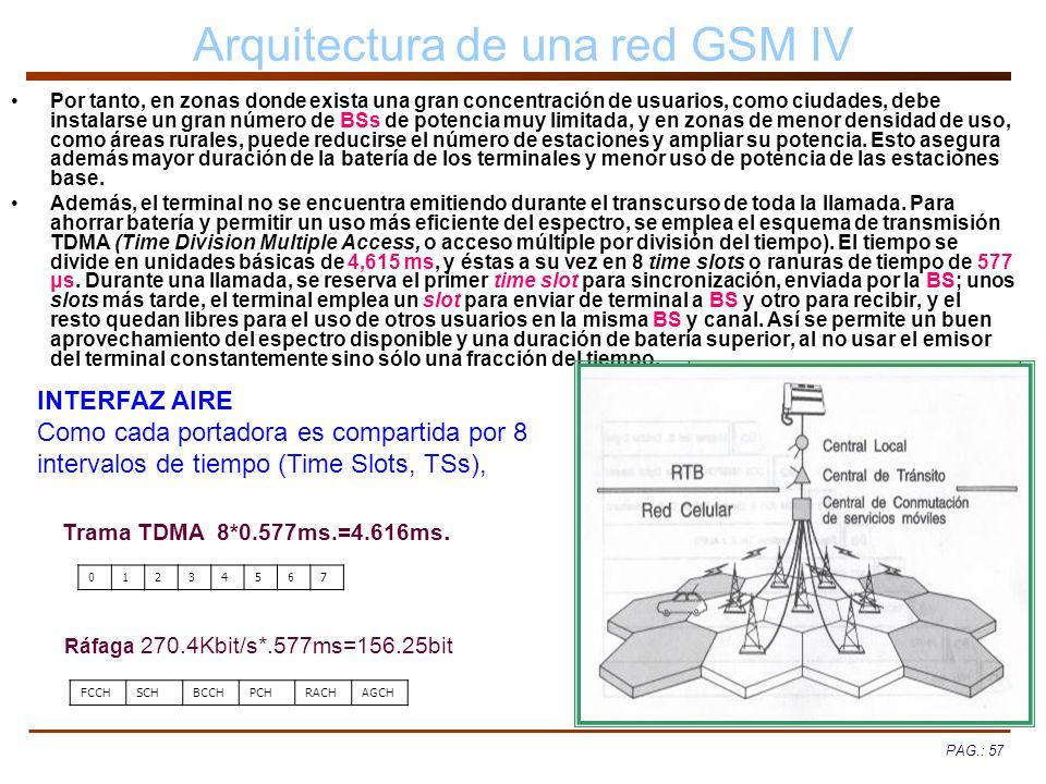 Arquitectura de una red GSM IV