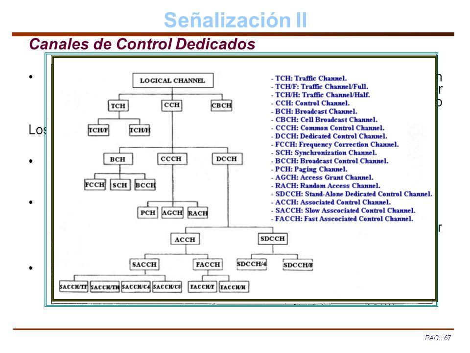Señalización II Canales de Control Dedicados
