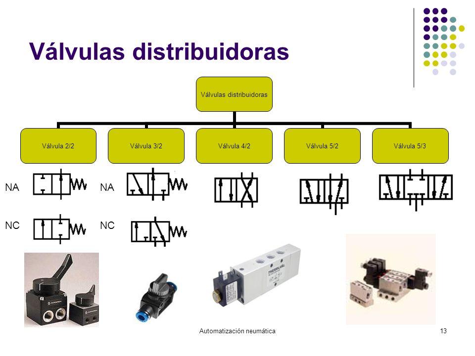 Válvulas distribuidoras