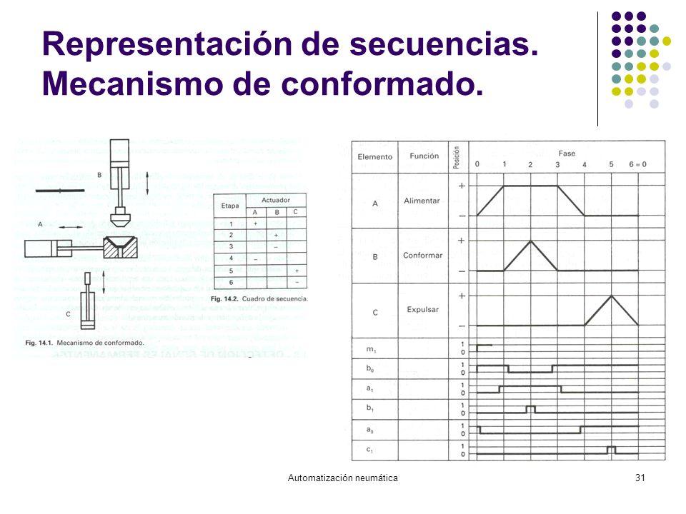 Representación de secuencias. Mecanismo de conformado.