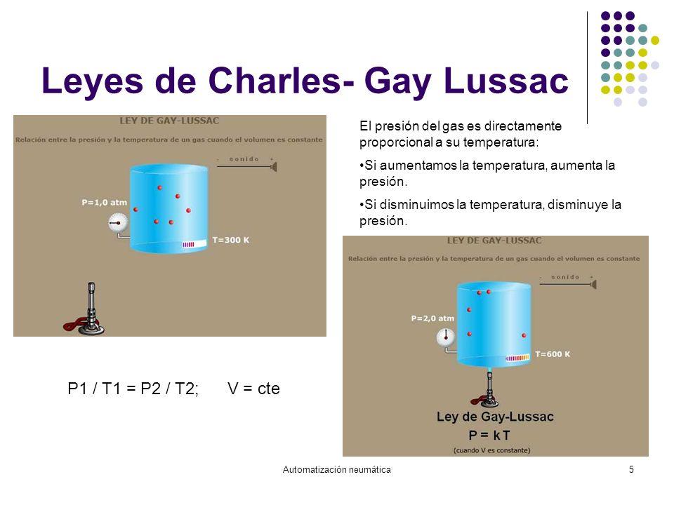 Leyes de Charles- Gay Lussac