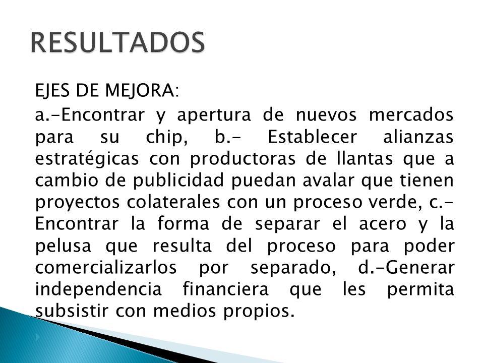 RESULTADOS EJES DE MEJORA: