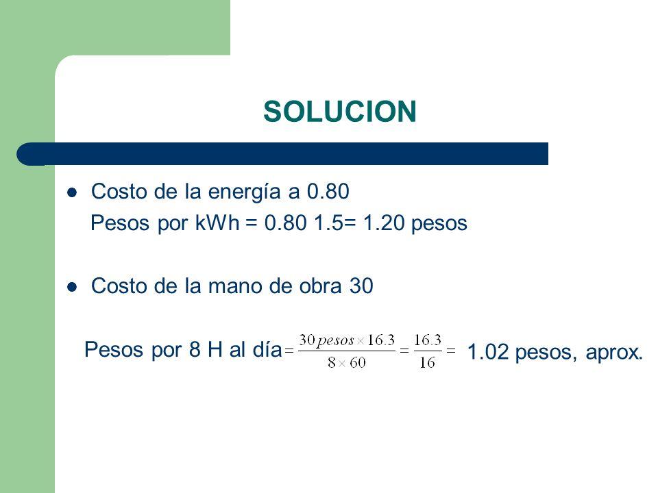 SOLUCION Costo de la energía a 0.80