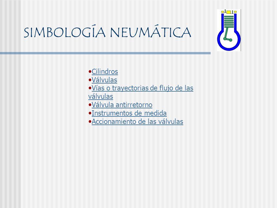 SIMBOLOGÍA NEUMÁTICA Cilindros Válvulas