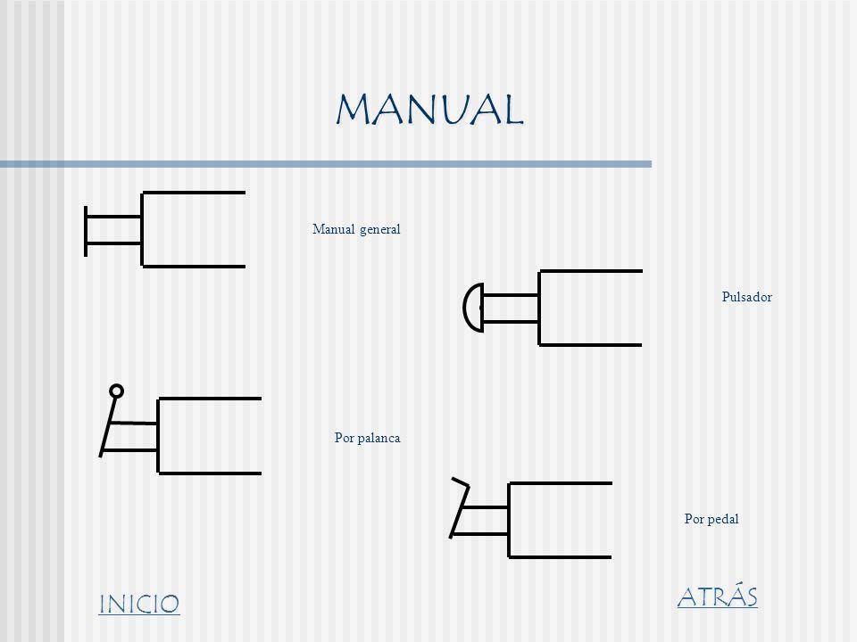 MANUAL Manual general Pulsador Por palanca Por pedal ATRÁS INICIO