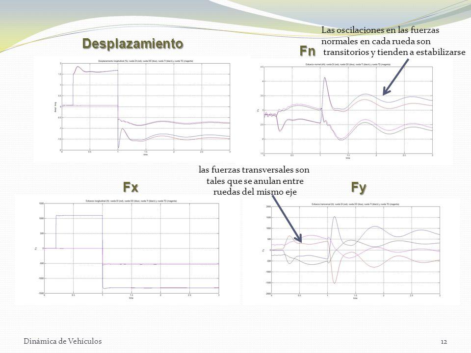 Desplazamiento Fn Fx Fy Las oscilaciones en las fuerzas