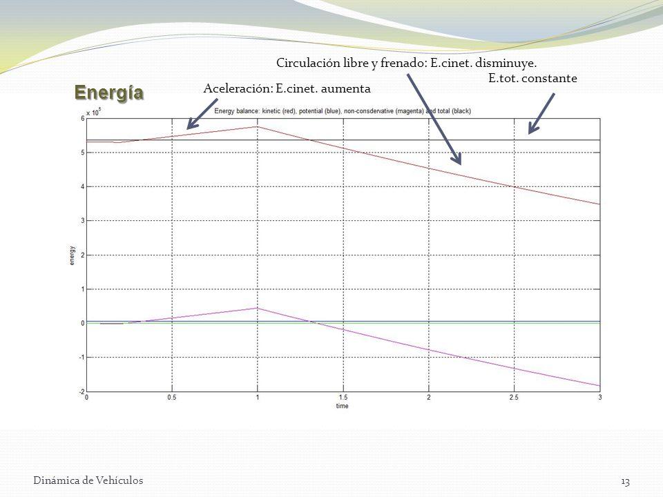 Energía Circulación libre y frenado: E.cinet. disminuye.