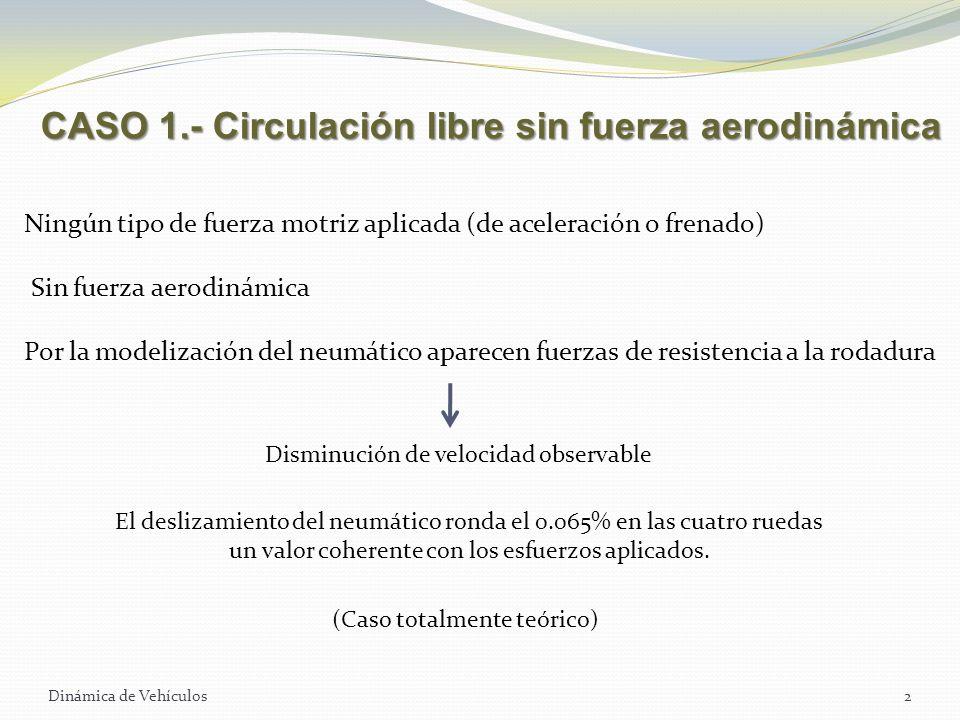 CASO 1.- Circulación libre sin fuerza aerodinámica