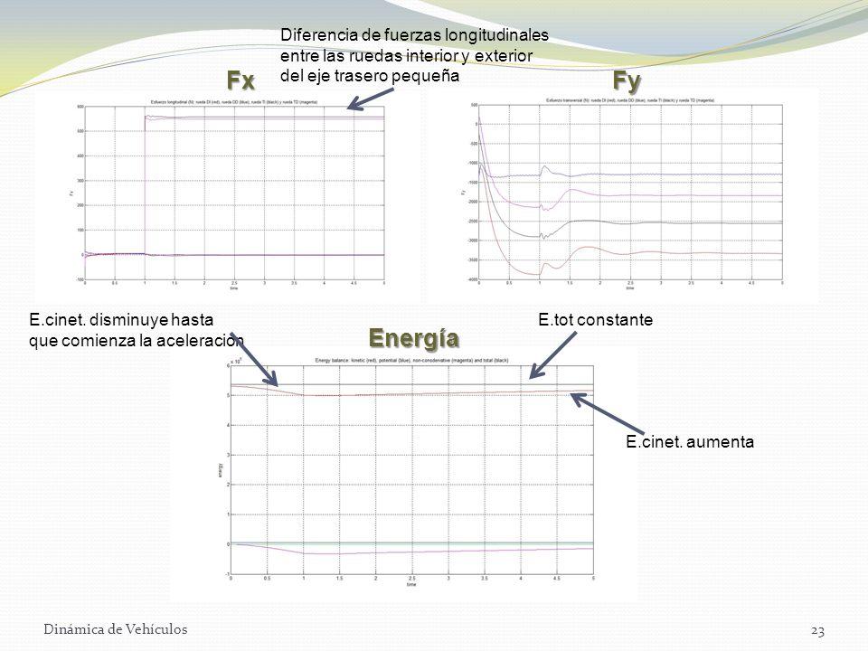 Fx Fy Energía Diferencia de fuerzas longitudinales