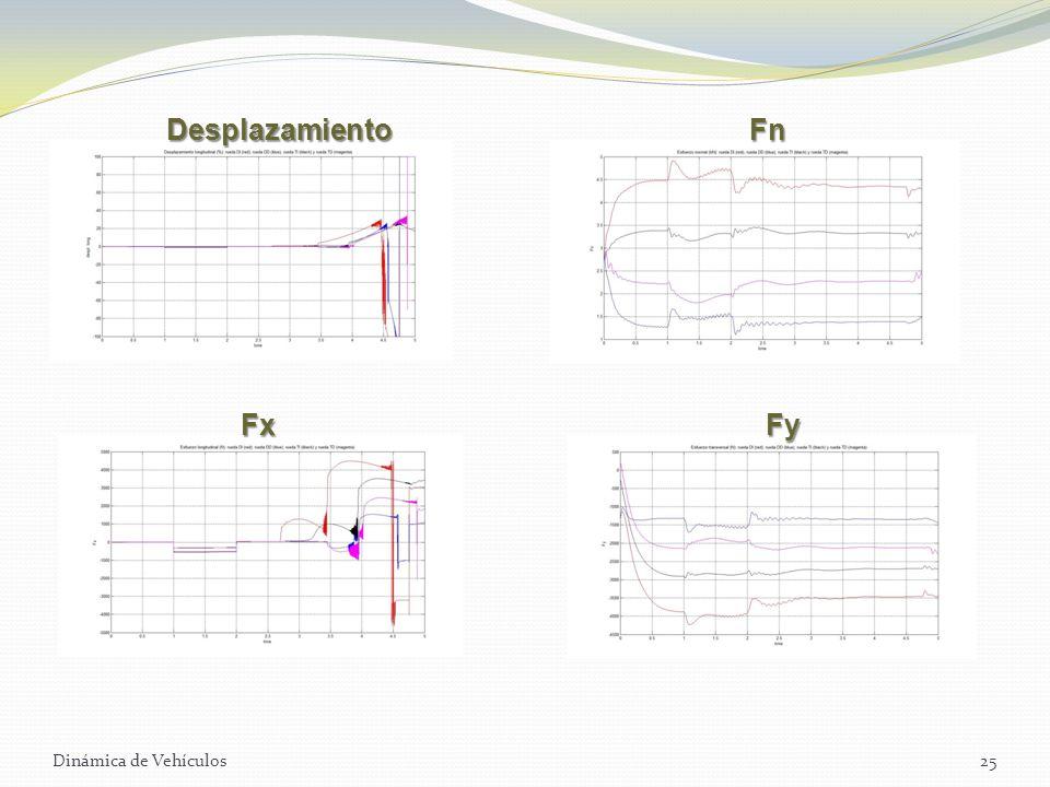 Desplazamiento Fn Fx Fy Dinámica de Vehículos