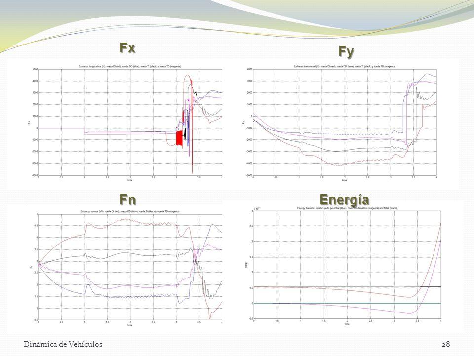 Fx Fy Fn Energía Dinámica de Vehículos