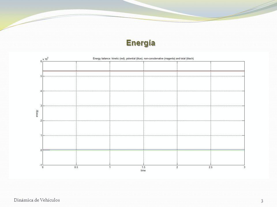 Energía Dinámica de Vehículos