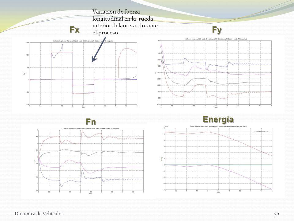 Variación de fuerza longitudinal en la rueda interior delantera durante el proceso