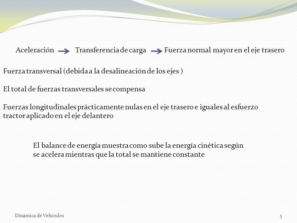 Fuerza transversal (debida a la desalineación de los ejes )