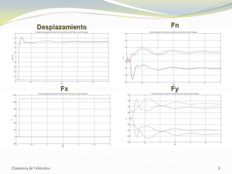 Fn Desplazamiento Fx Fy Dinámica de Vehículos