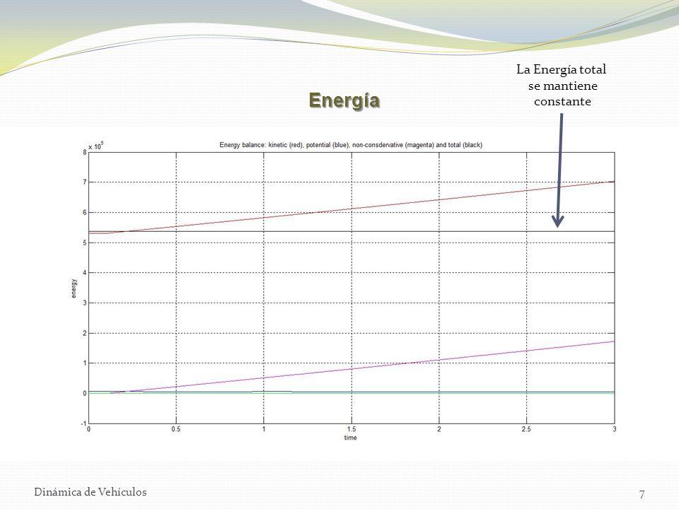 La Energía total se mantiene constante Energía Dinámica de Vehículos